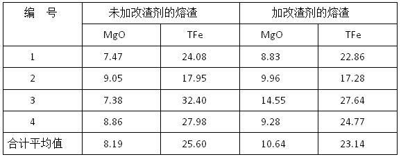 改渣剂使用前后渣中MgO与TFe的含量(%)