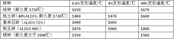 耐火材料荷重软化温度