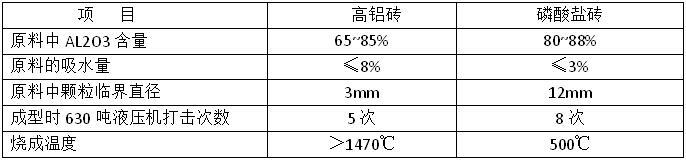高铝砖和磷酸盐砖的区别